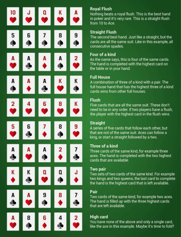does a full house defeat a straight in poker